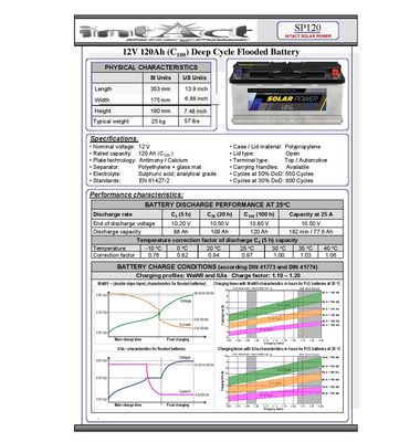 Technical datasheet SP120